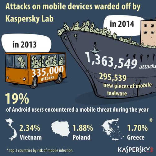 KASPERSKY-2014-MOBILE-ATTACKS
